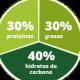 rueda-grupo-de-nutrientes
